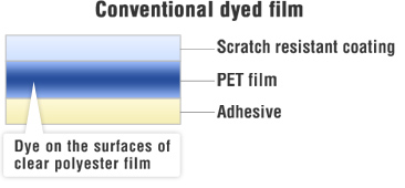 Conventional dyed films