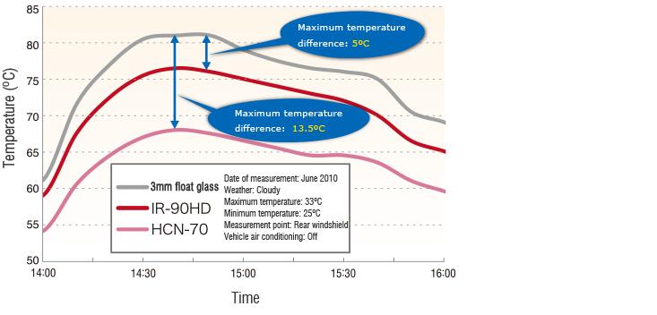 nhiệt độ xe